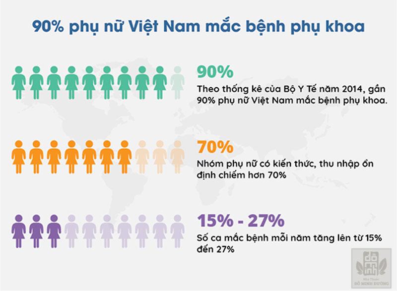 Tỷ lệ phụ nữ Việt Nam mắc bệnh phụ khoa cao đáng báo động