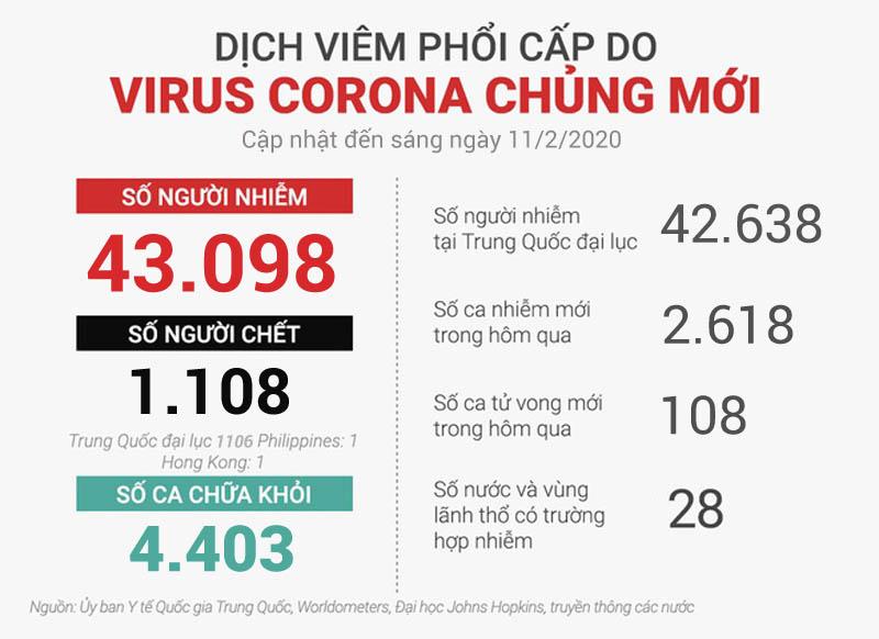 Cập nhật tình hình corona virus