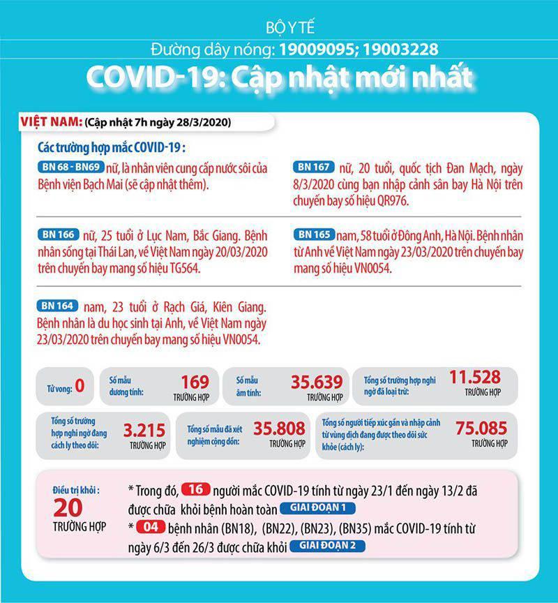 Tình hình Covid 19 Việt Nam 28/03/2020