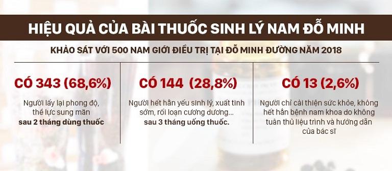 Hơn 90% nam giới thu được hiệu quả mong muốn nhờ điều trị tại Đỗ Minh Đường